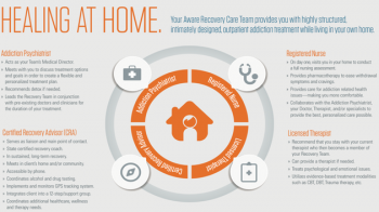 Photo of Aware Recovery Care In-Home Addiction Treatment